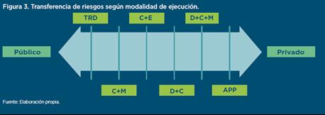 Diseño y Construcción de hospitales.
