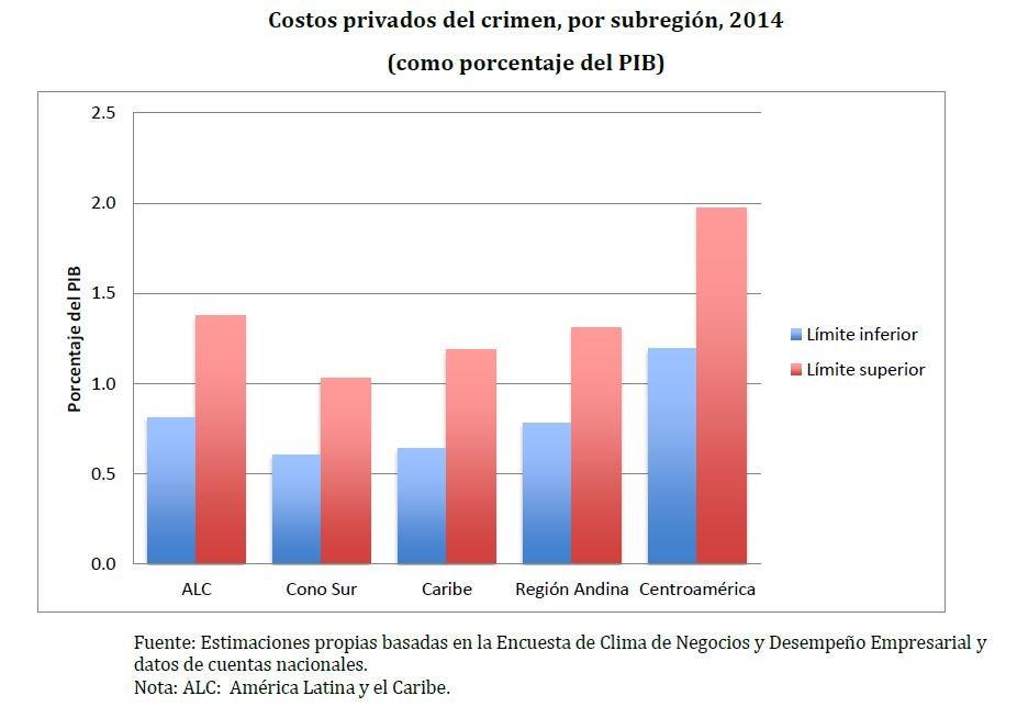 En qué países la inseguridad le cuesta más al sector privado