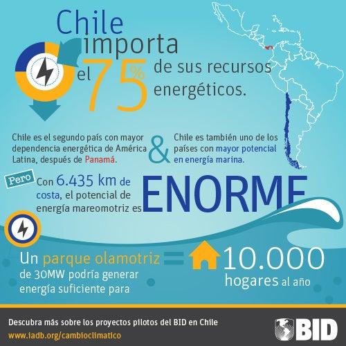 Chile, ¿una potencia mundial en energía marina?