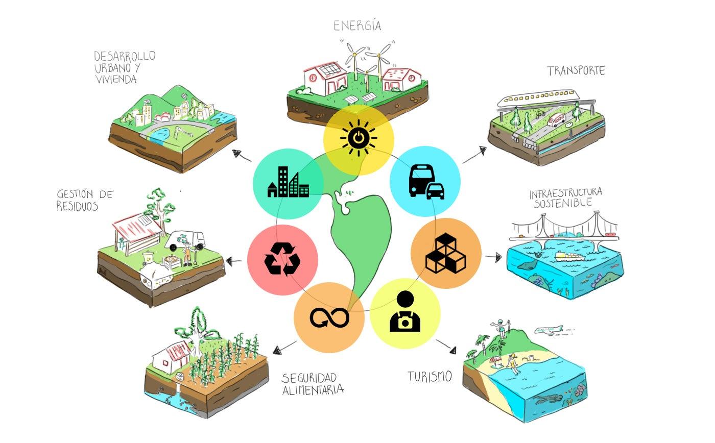 Siete maneras de construir un futuro próspero, cero emisiones netas y resistente al clima