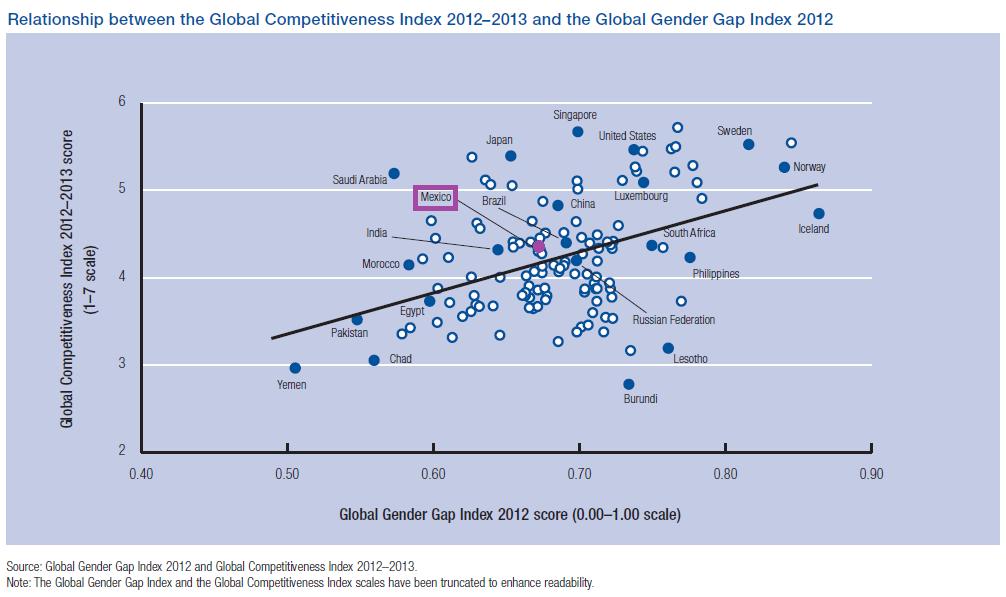 Relacion Global Competitiviness Index y Global Gender Gap Index 2012