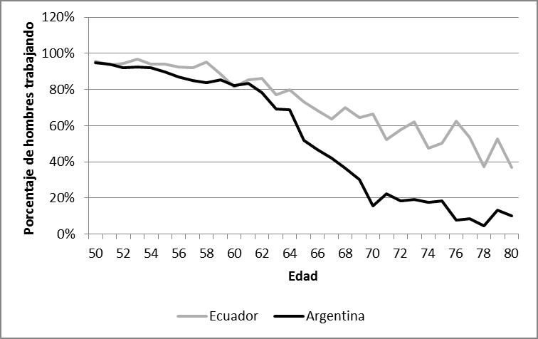 Fuente: Mejores trabajos, Mejores pensiones