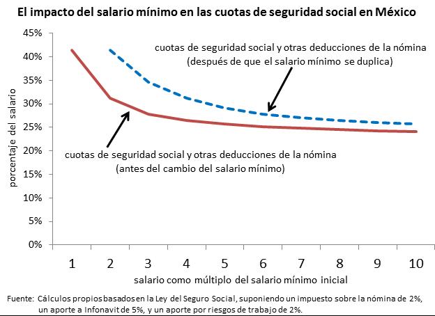 Impacto del salario mínimo en las cuotas de seguridad social en México