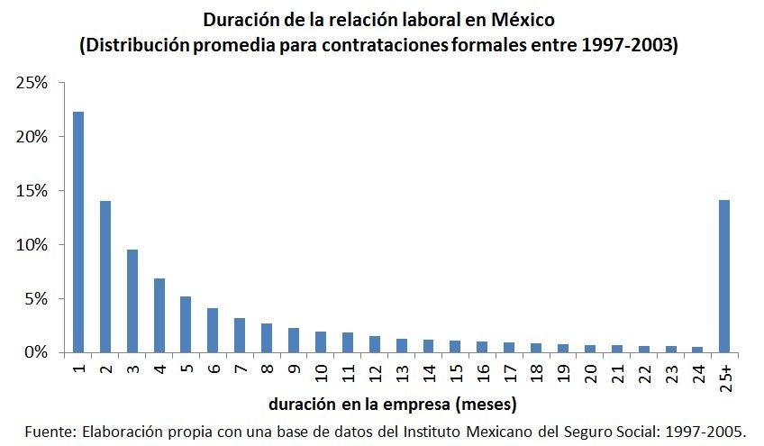 Duración de la relación laboral en México