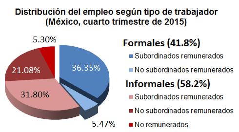 Según el INEGI, el 58.2% de los trabajadores de México son informales, pero los que no tienen seguridad social llegan al 63.6%.
