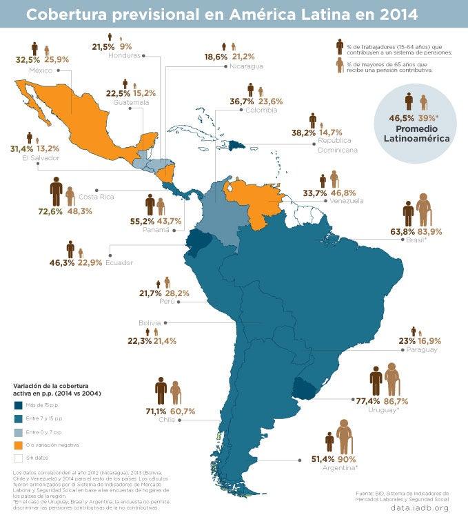 Infografía: Cobertura Previsional el América Latina y el Caribe