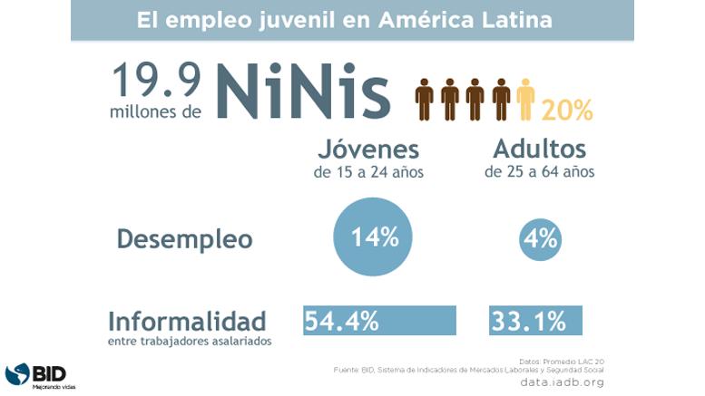 La precariedad del empleo juvenil, en tres cifras