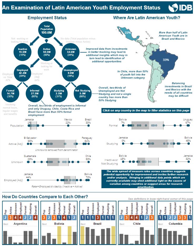 youth, data, employment, unemployment, Latin America