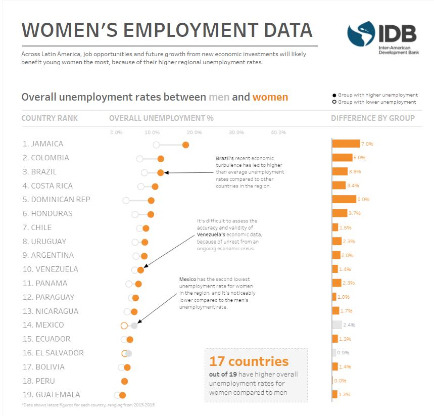 data, employment, youth, unemployment, latam, caribbean