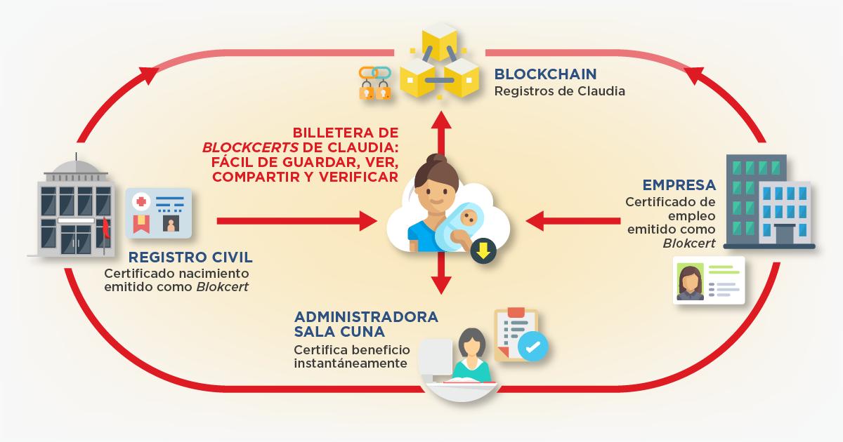 Blockchain en acción, el caso de Claudia