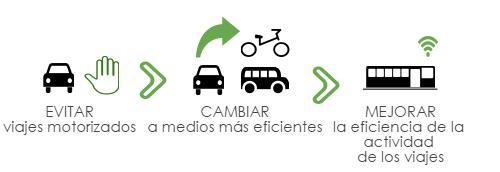 3 pasos para reducir tu impacto en el medio ambiente a través del transporte