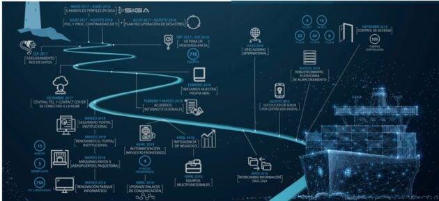 ¿Cómo la tecnología puede optimizar los procesos logísticos y de import/export en emergencia COVID-19?